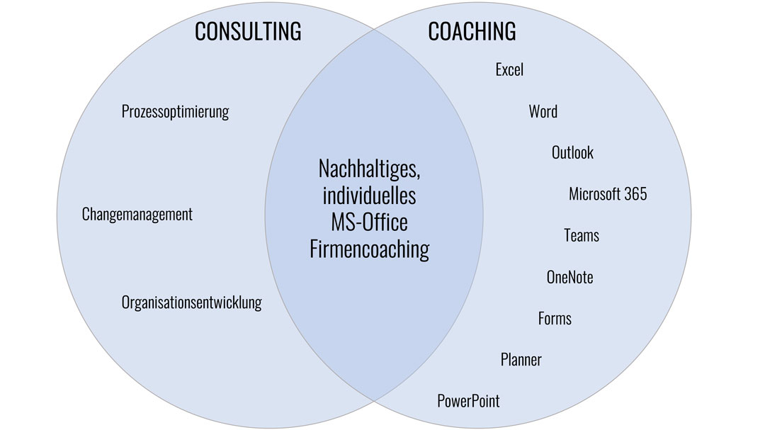 MS-Office Firmencoachings, individuell, nachhaltig